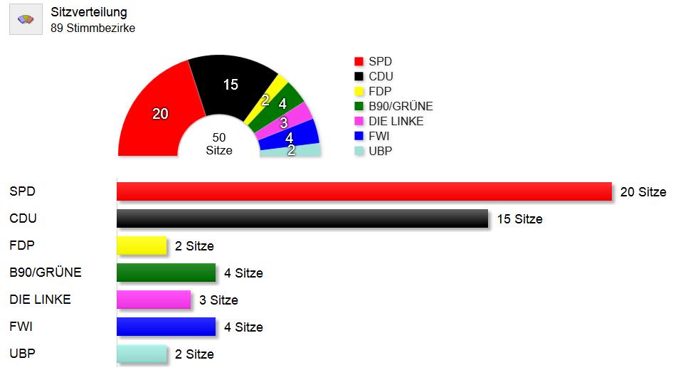 Ergebnis Kommunalwahl 2014